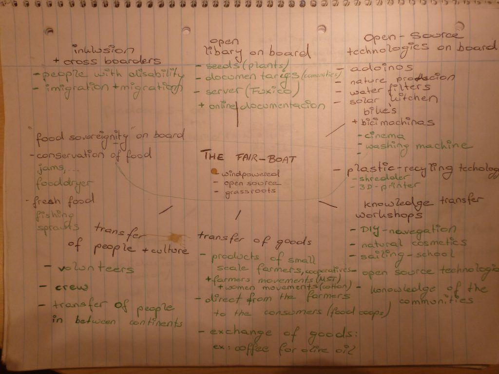 The fair-boat idea in a mind map